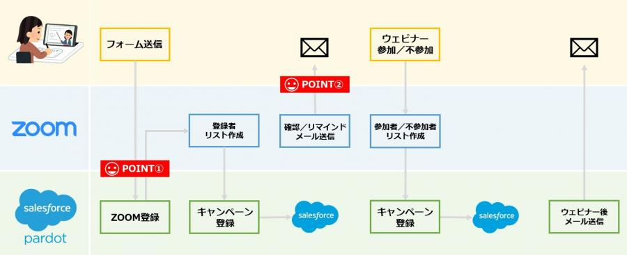 ZoomとPardotフォーム連携概念.jpg