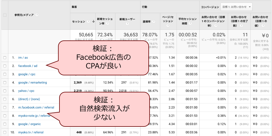Google Analyticsの分析