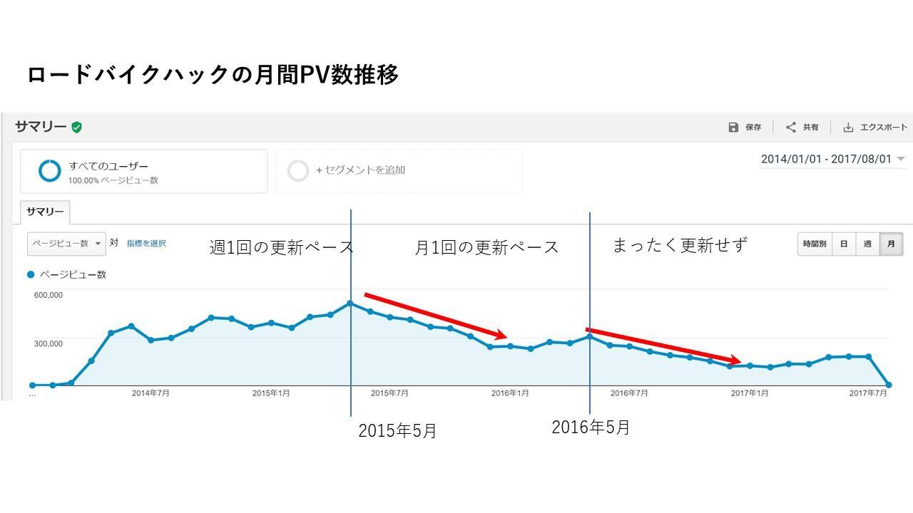 ロードバイクハックの月間PV推移