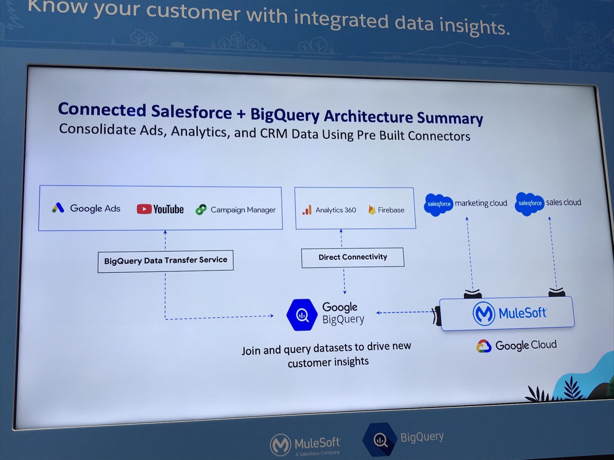 Salesforce_BigQuery_Architecture.jpg