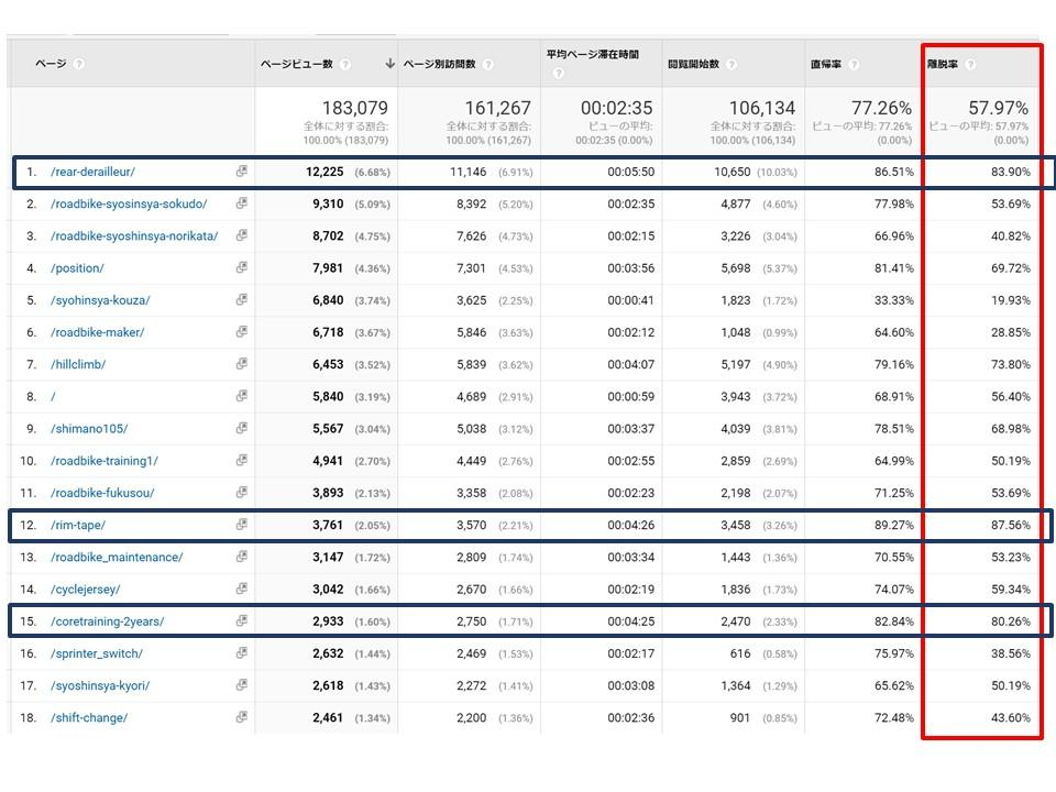 ロードバイクハックの実解析データ(17/5/28~6/27):直帰率が高いページ