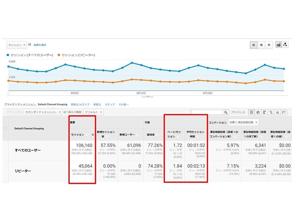 ロードバイクハックの実解析データ(17/5/28~6/27):リピーターと新規の比較グラフ