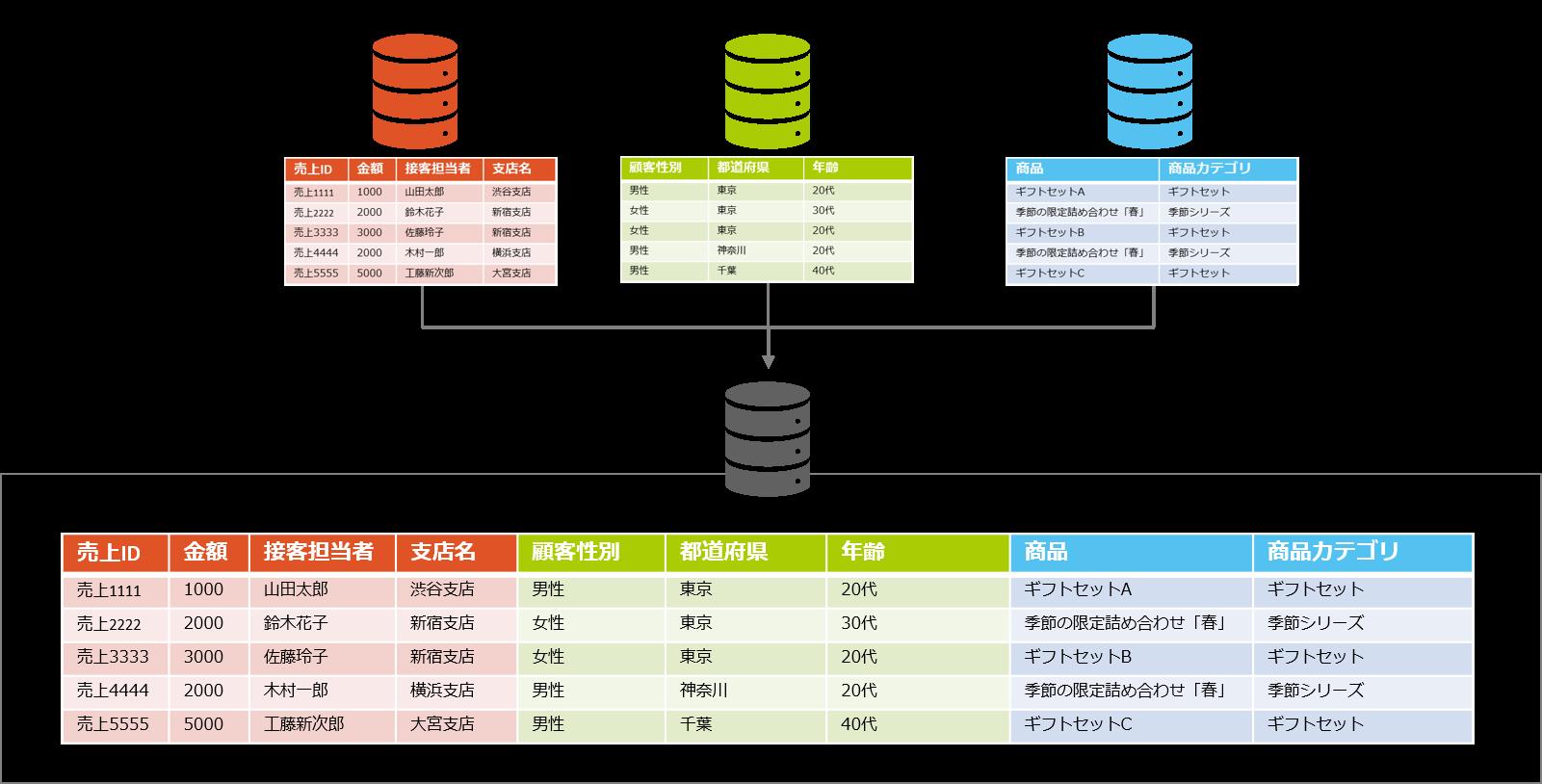 データ統合2.png