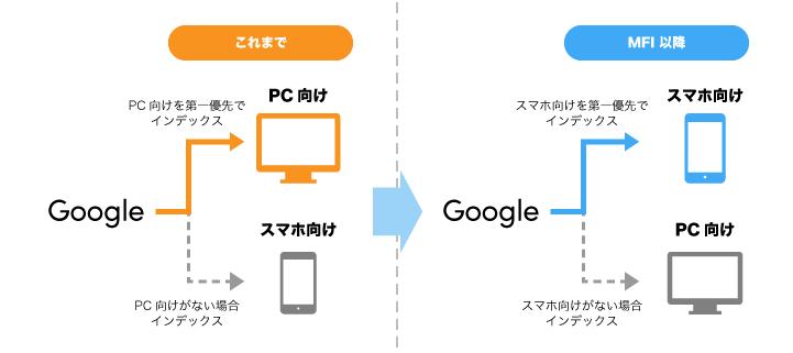 Google検索のモバイル ファースト インデックス