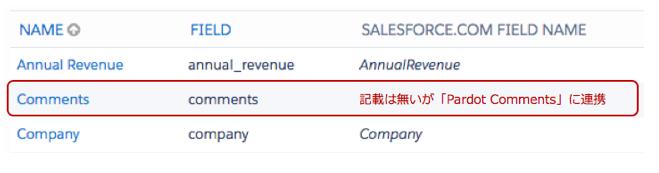 Salesforceの連携先は記載が無いが、Salesforceに連携項目がある