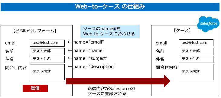 Web-to-ケースの仕組み