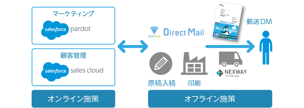 img_direct_mail02.png
