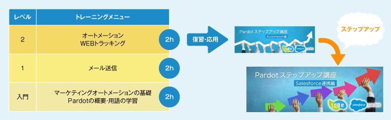 本文内step_SF連携.png